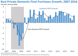 Advance Estimate Of Gross Domestic Product For The Second