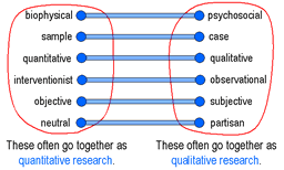 Online Qualitative Research Techniques Comparison Pinterest Indian Journal of Psychological Medicine