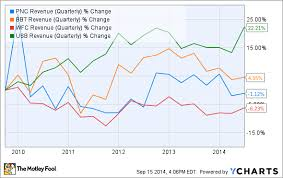 3 Reasons Pnc Financial Services Group Stock Could Fall