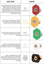 Pressure Washer Tip Size Chart Pressure Washer Turbo Nozzle Inari Com Co