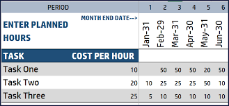 Earned Value Management Free Project Management Excel Template