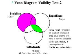 Syllogism Examples Using Venn Diagram Categorical Syllogism Venn Diagram Examples Barca
