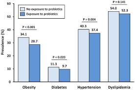 Probiotics Obesity Chart International Probiotics Association