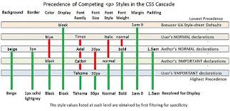cascade style sheet cascading style sheets inheritance rules wikibooks open books for