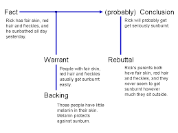 video  the toulmin model   waymaker basic reading and writingflow chart  fact  rick has fair skin  red hair and freckles  and
