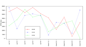 Chart Of Gear Change Rpm Values On The City Track With No