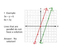 7 example 3x y 6 6x 2y lines that are parallel do not have a solution answer no solution