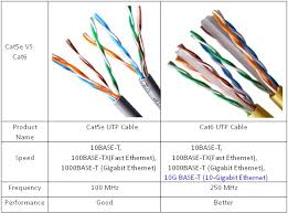cat5e and cat6 cabling for more bandwidth cat5 vs cat5e vs cat6 cat5e vs cat6