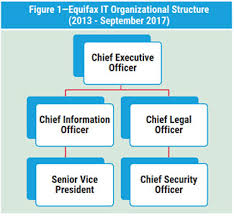 Cisa Org Chart Is Audit Basics Lessons From History