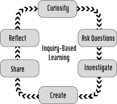 Image result for inquiry based learning