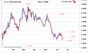 Gbp Forex Chart Forex Analysis Chart Gbp Usd Update Focus Turning Towards