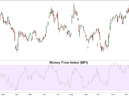 Mfi Chart Money Flow Index Mfi Definition And Uses