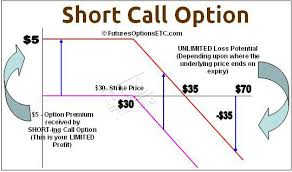 Profit Loss Formula Short Call Trading Profit Loss Calculations On Trading