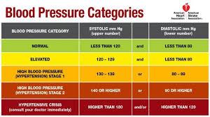 High Blood Pressure Dr Daliah