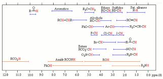 Nmr Reading Chart Deciphering 1h Nmr Spectra Organic Chemistry Help