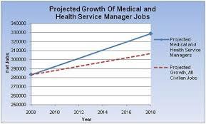 Bureau Of Labor Statistics Healthcare Management Central