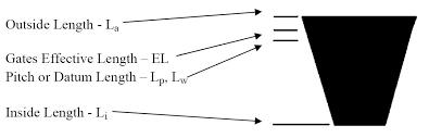 Gates Belts Hoses And Applications Metric V Belt Lengths