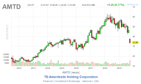 Td Ameritrade In A 0 Commission World Td Ameritrade