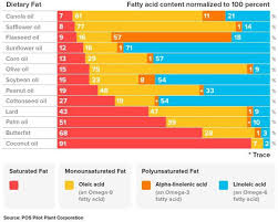 The Science Of Healthy Fats Ketoschool