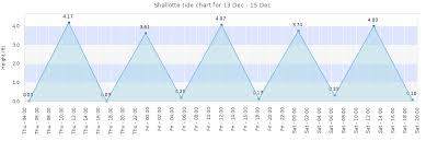 Shallotte Tide Times Tides Forecast Fishing Time And Tide