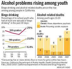Frightening Rise The Among – Binge News In California Drinking Teens Mercury