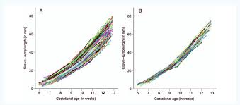 Longitudinal First Trimester Embryonic Growth Trajectories