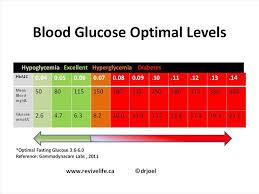 Blood Sugar Blood Glucose Optimal Levels Chart Diabetes