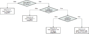 Flow Chart Of Proposed Rule Download Scientific Diagram