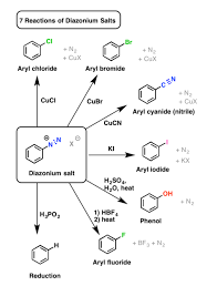 Aliphatic Conversion Chart Reactions Of Diazonium Salts Sandmeyer And Related Reactions