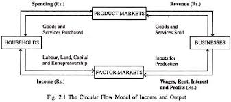 circular flow model examples. circular flow model of income and output examples o