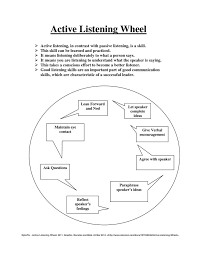 images about listening skills on pinterest  communication  active listening is a skill that needs practice you can use this graphic organizer to