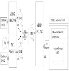 implementation of low cost ethernet based home security using block diagram of home security system