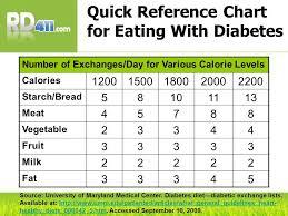 Image Result For Diabetic Food Exchange List In 2019