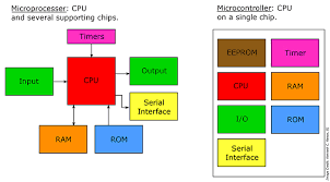 Microcontrollers Vs Microprocessors Whats The Difference