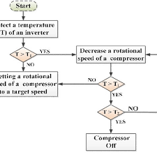 Air Conditioning Flow Chart Flow Chart Of An Operation Of The Dc Inverter Air