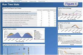 Maximizing Utilization Of Cognos Audit Data