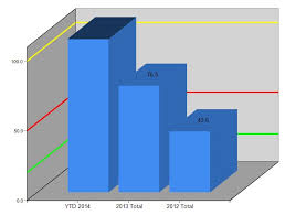 Ssrs Bar Chart Label Sql Server Q A From The Sql Server
