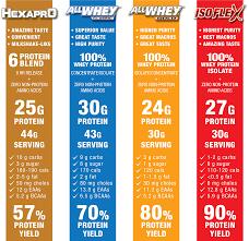 Whey Protein Chart Allmax Nutrition Isoflex