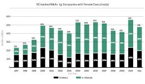 why needs more women entrepreneurs forbes blog figure two