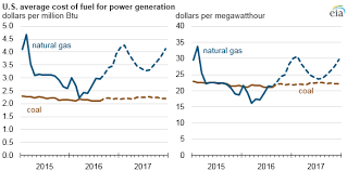 Electricity Cost Chart Coal May Surpass Natural Gas As Most Common Electricity