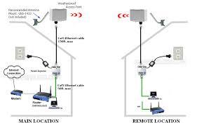 point to point wireless bridge kit, long range wireless bridge kit wireless network bridge at Bridge Network Connection Diagram
