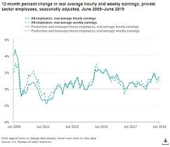 Real Wage Growth Chart Great Retail Sales Report Bolstered By Real Wage Gains