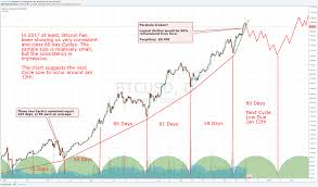 Bitcoin Trend Chart Bitcoin Were Seeing Cycles Develop Jan 12th 2018 Low For