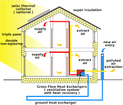 Green Energy House Designs  House Design Ideas - Green home design