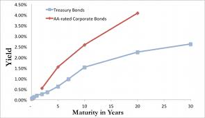 Treasury Yield Curve Chart Today Bond Investing 101 Yield Curves Oblivious Investor