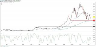 Papa Johns Stock Bottoming Out After Brutal Downtrend