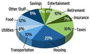 personal finance chart what does your budget pie look like marine corps association
