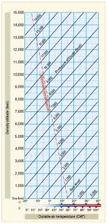 Density Altitude Chart Density Altitude Aircraft Performance Pilots Handbook Of