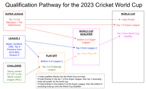 2019 22 Icc Cricket World Cup League 2 Wikipedia