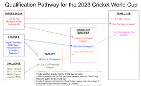 2022 Cricket World Cup Qualifier Wikipedia